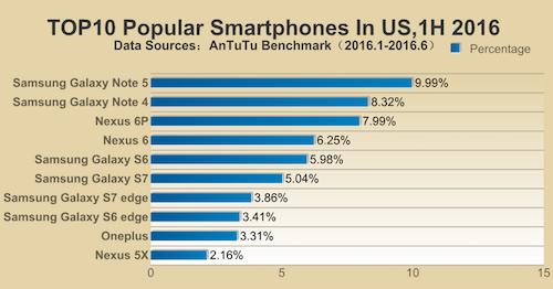 10 smartphone phổ biến nhất đầu 2016 ảnh 3