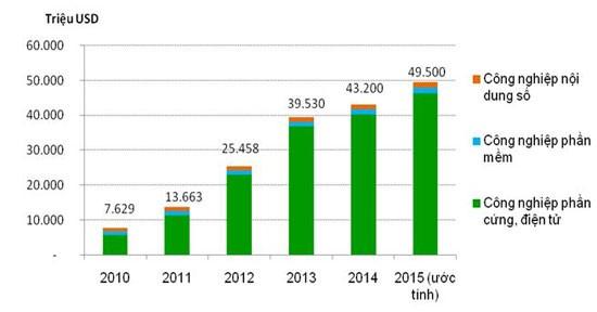 6 năm, doanh thu công nghiệp CNTT Việt Nam tăng gần gấp 7 lần ảnh 1