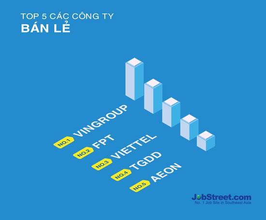 4 đơn vị CNTT lọt top 10 doanh nghiệp hấp dẫn nhất với người lao động ảnh 2