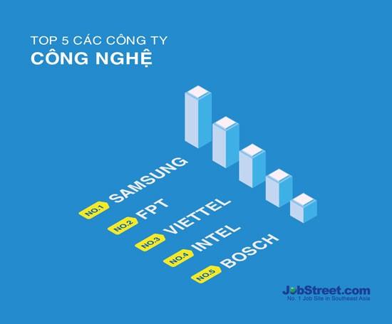 4 đơn vị CNTT lọt top 10 doanh nghiệp hấp dẫn nhất với người lao động ảnh 1