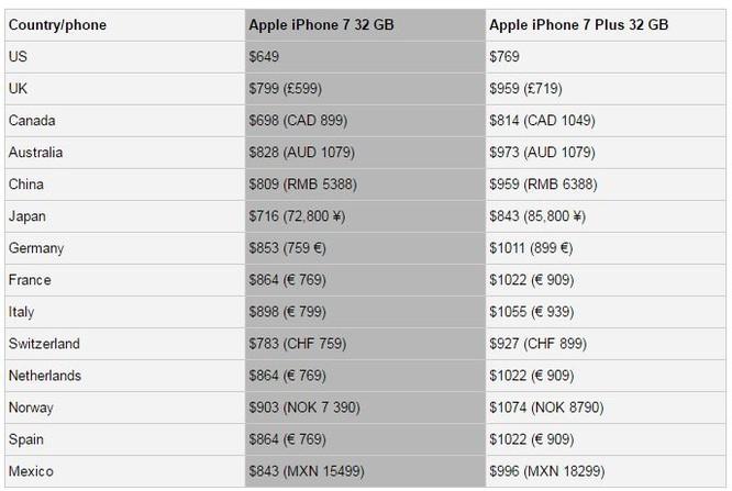 Muốn mua iPhone, hãy đến Mỹ! ảnh 1