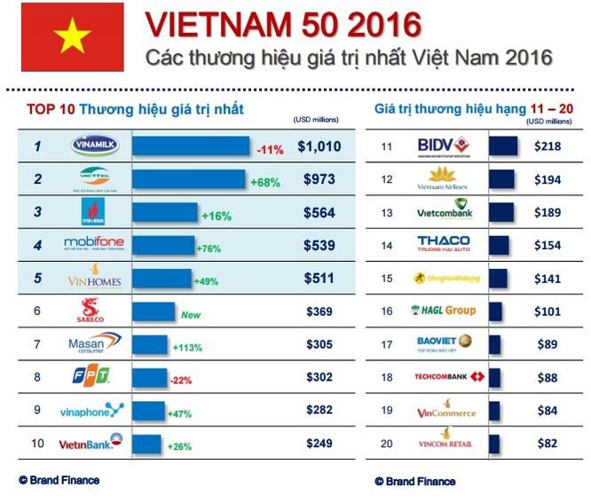 4 doanh nghiệp CNTT-TT lọt top 10 thương hiệu giá trị nhất Việt Nam ảnh 1