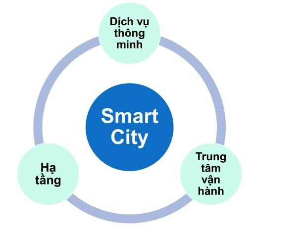 Mô hình thành phố Thông minh của VNPT.