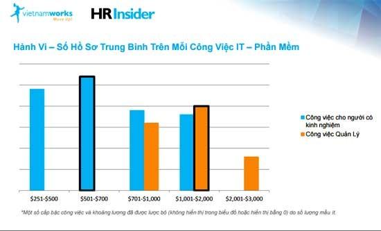 VietnamWorks: Lương trung bình nhân sự CNTT đang tốt nhất ảnh 1