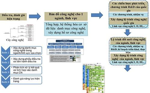 Lộ trình công nghệ và những bước đi đầu tiên của Việt Nam ảnh 4