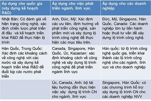 Lộ trình công nghệ và những bước đi đầu tiên của Việt Nam ảnh 3