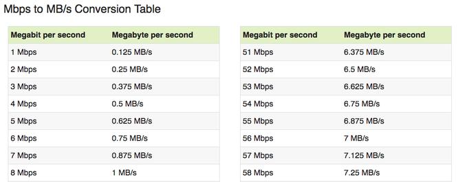 Làm sao biết nhà mạng có bóp băng thông Internet của bạn? ảnh 1