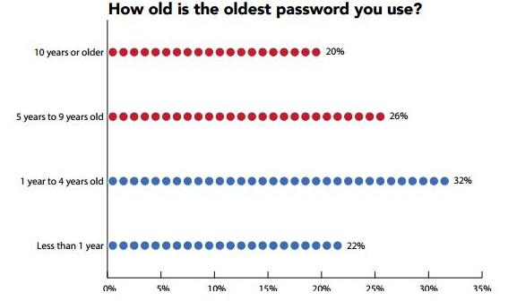 50% người dùng Internet đã bị tin tặc tấn công trong vòng 12 tháng qua ảnh 1