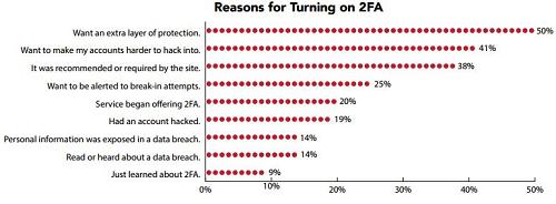50% người dùng Internet đã bị tin tặc tấn công trong vòng 12 tháng qua ảnh 2