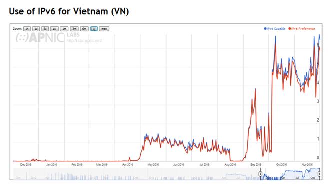 Biểu đổ triển khai IPv6 của Việt Nam năm 2016 (nguồn APNIC)