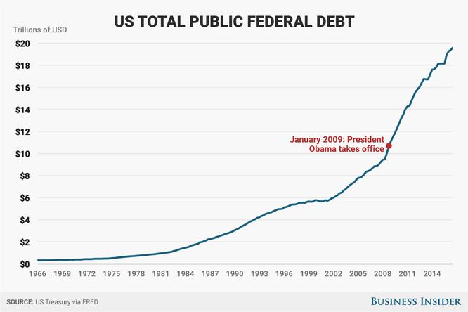 BIểu đồ nợ công của Mỹ trong thời gian ông Obama cầm quyền. Nguồn: BI