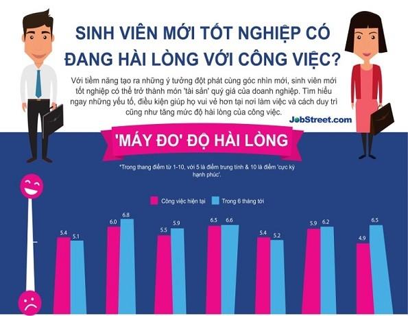 Lương: Yếu tố quan trọng nhất với tân cử nhân tại Việt Nam ảnh 2