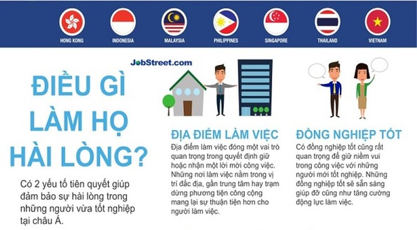 Lương: Yếu tố quan trọng nhất với tân cử nhân tại Việt Nam ảnh 1
