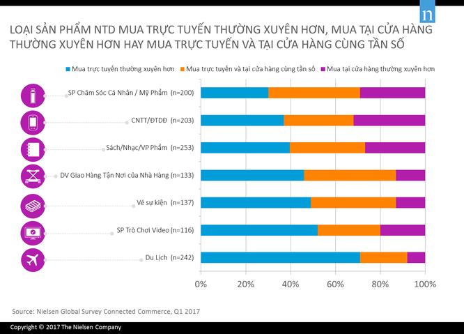 80% người Việt từng đặt hàng trực tuyến sẵn sàng nhận hàng tại nhà ảnh 1