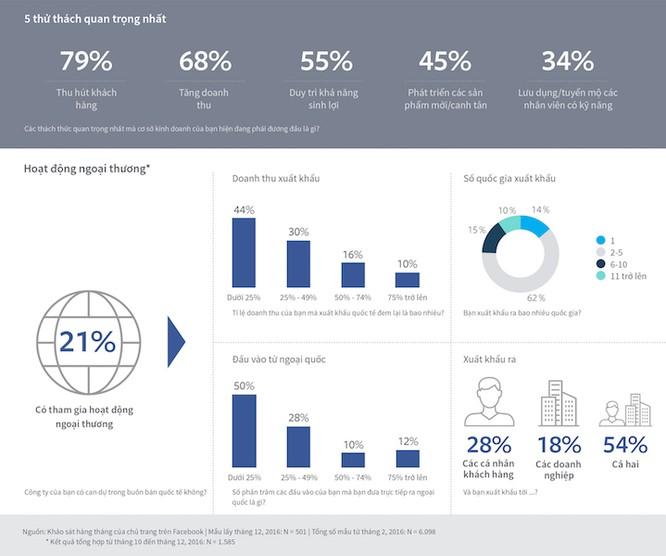 78% doanh nghiệp Việt sử dụng công cụ quảng cáo trực tuyến ảnh 3