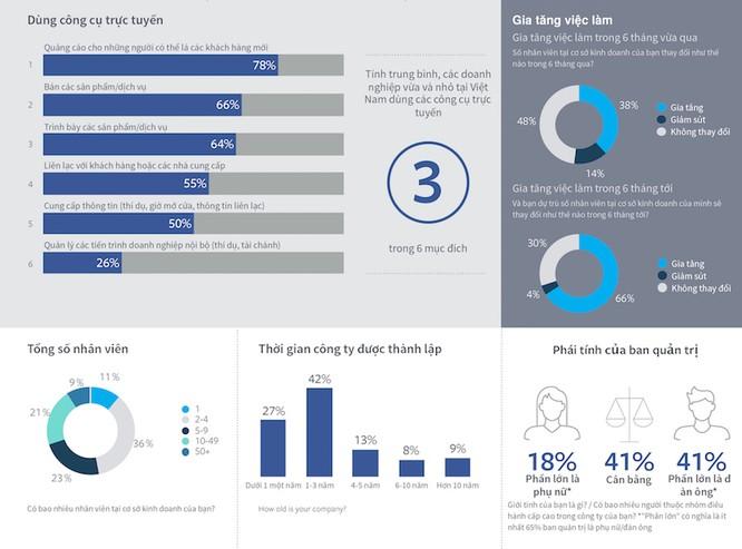 78% doanh nghiệp Việt sử dụng công cụ quảng cáo trực tuyến ảnh 2