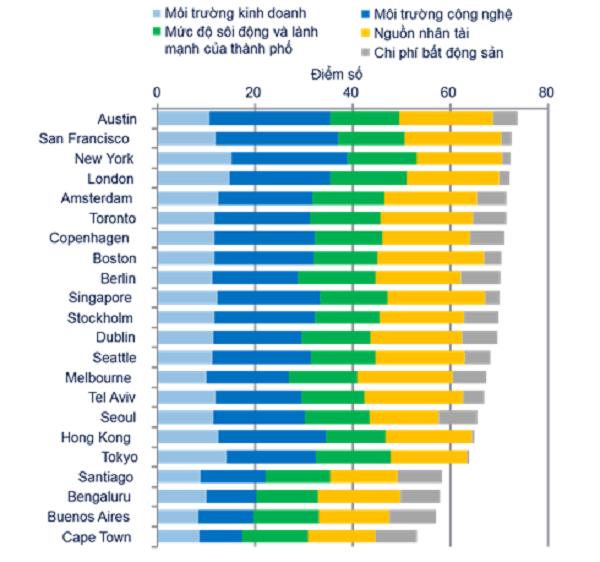 Xếp hạng các thành phố công nghệ