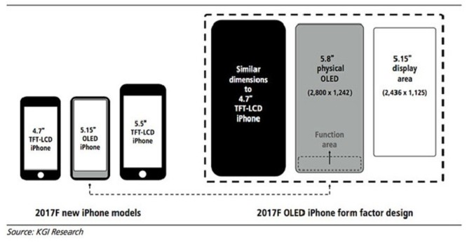 Giá iPhone 8 sẽ bắt đầu từ 1000 USD, màn hình 5.15 inch ảnh 1