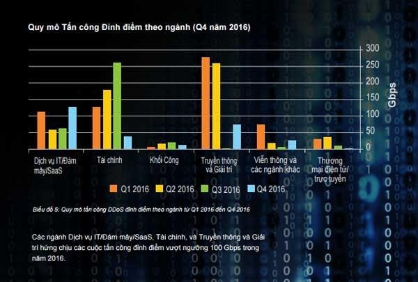 Các vụ DDoS ngày càng kết hợp nhiều hình thức tấn công ảnh 2