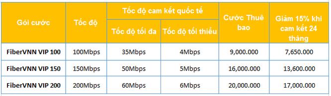 Thêm gói VIP Internet cáp quang tốc độ lên đến 200Mb/giây ảnh 1