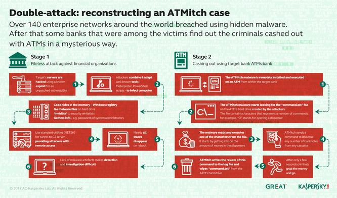 Mã độc tự xoá dấu vết sau khi cướp xong tiền trong ATM ảnh 1