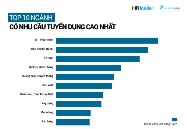 Ngành IT xếp top đầu nhu cầu tuyển dụng trong quý I/2017 ảnh 1