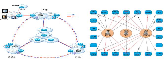Hình 3: Hệ thống kết nối Mạng IPv6 quốc gia và sơ đồ kết nối qua VNIX.