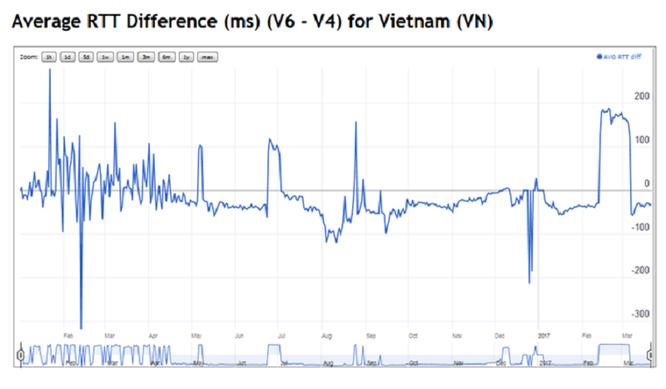 Hình 9: Biểu đồ hoạt động của IPv6 so với IPv4 của mạng Internet Việt Nam. Nguồn: APNIC