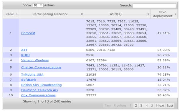 Muốn phát triển 4G, 5G hay IoT, đều cần IPv6! ảnh 1