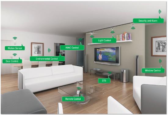 Mô hình nhà thông minh sử dụng IoT.