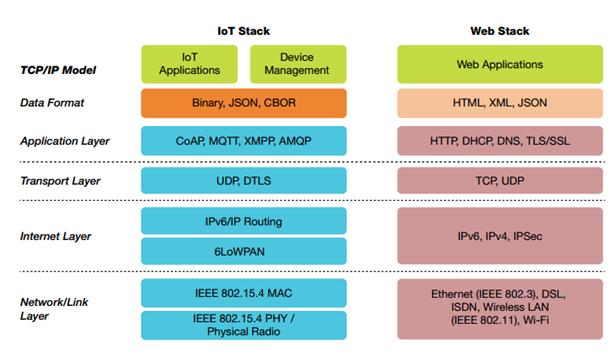 Mô hình ngăn xếp giao thức IoT sử dụng chuẩn 6LoWPAN.