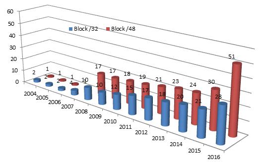 Số lượng địa chỉ IPv6 của Việt Nam qua các năm.