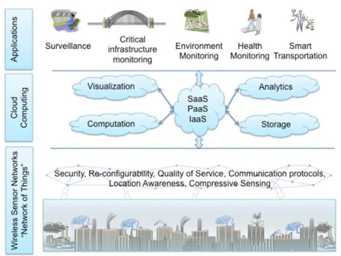 Hệ sinh thái IoT.