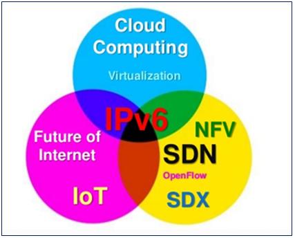 Thế giới Internet tương lai với IPv6, IoT và Cloud ảnh 4