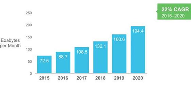 Dự báo lưu lượng IP toàn cầu 2015 – 2020. (Nguồn: Cisco VNI Global IP Traffic Forecast, 2015 – 2020)