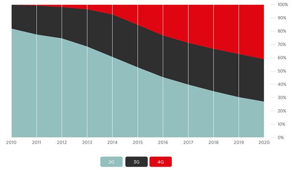 Kết nối di động toàn cầu theo công nghệ. (Nguồn Báo cáo về Kinh tế di động năm 2016 của GMSA, http://www.gsma.com/mobileeconomy)