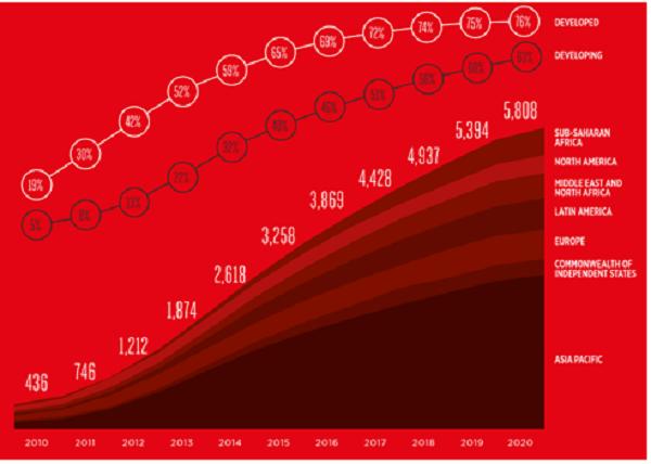 Tỉ lệ sử dụng và kết nối smartphone toàn cầu. (Nguồn: Báo cáo về Kinh tế di động năm 2016 của GMSA, http://www.gsma.com/mobileeconomy)