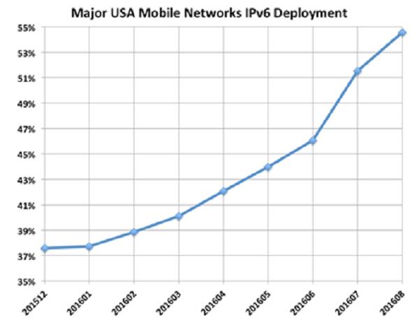 Tỉ lệ triển khai Ipv6 trong các mạng di động lớn của Mỹ. (Nguồn: http://www.worldipv6launch.org/major-mobile-us-networks-pass-50-ipv6-threshold/)