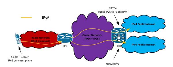 Luồng lưu lượng IPv6 trong mạng của Telstra. (Nguồn: https://www.slideshare.net/apnic/journey-to-ipv6-a-realworld-deployment-for-mobiles)