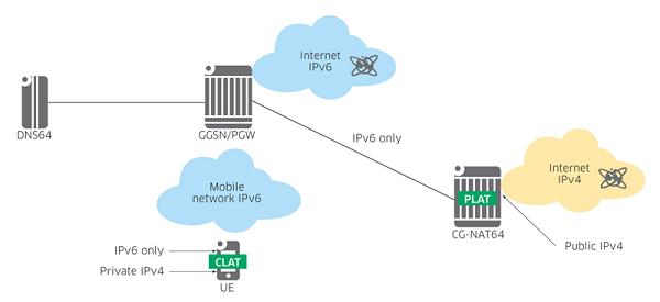 Thời điểm chín muồi của ứng dụng IPv6 trong cung cấp dịch vụ di động ảnh 8
