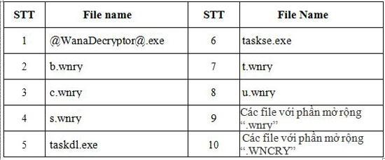 """Những việc cần làm ngay để an toàn giữa """"cơn bão"""" mã độc WannaCry ảnh 2"""