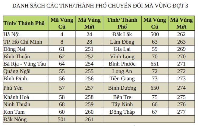 Từ 17/6, Hà Nội có mã vùng mới là 024 ảnh 1