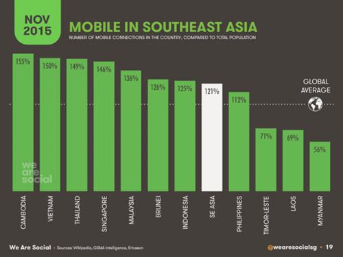 Trung bình mỗi người Việt sở hữu 1,3 thuê bao di động - ảnh 1