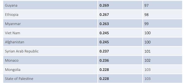 Việt Nam xếp thứ 100 về chỉ số an ninh mạng ảnh 1