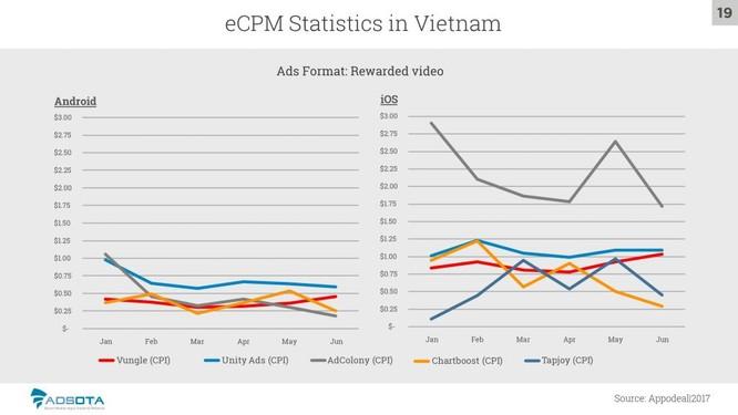 Nguồn: Báo cáo thị trường di động Việt Nam, Quý 2 - 2017, Adsota