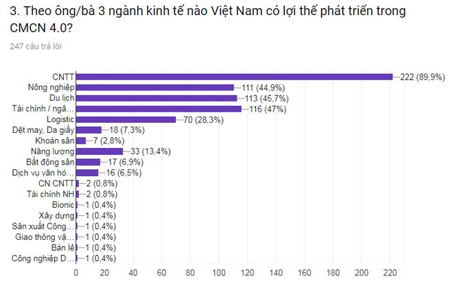 5 lĩnh vực Việt Nam có lợi thế trong CMCN 4.0 ảnh 1