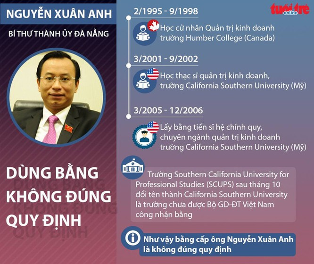 Sự thật về văn bằng của ông Nguyễn Xuân Anh - Ảnh 3.