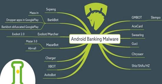 Các dòng mã độc ngân hàng trên nền tảng Android đã được phát hiện (Ảnh: Cục An toàn thông tin)