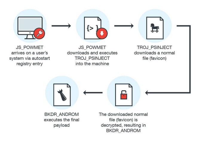 Mô hình tấn công của mã độc mới
