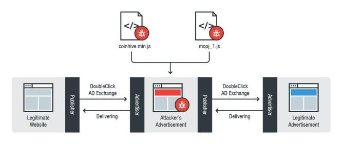 Cơ chế hoạt động của DoubleClick.